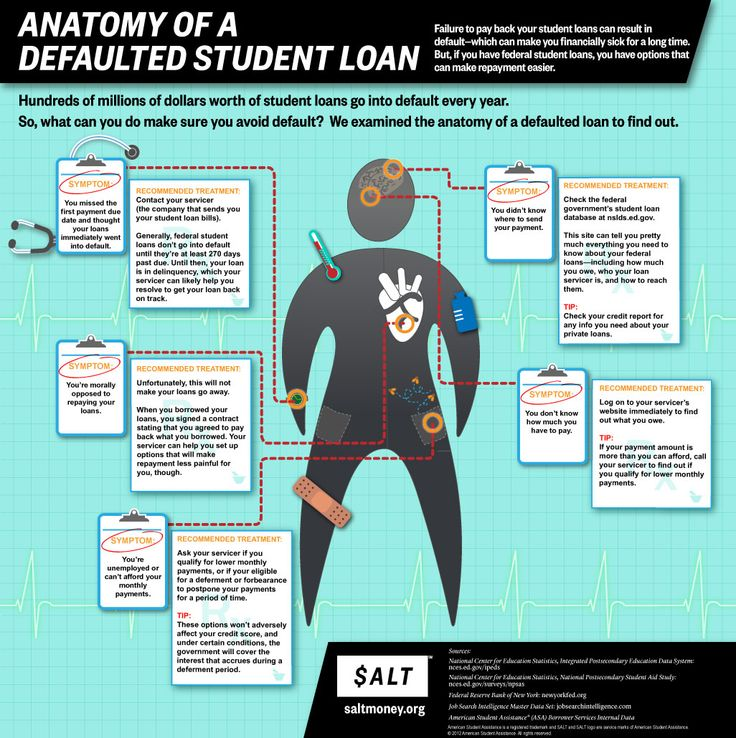 Best option for defaulted student loans