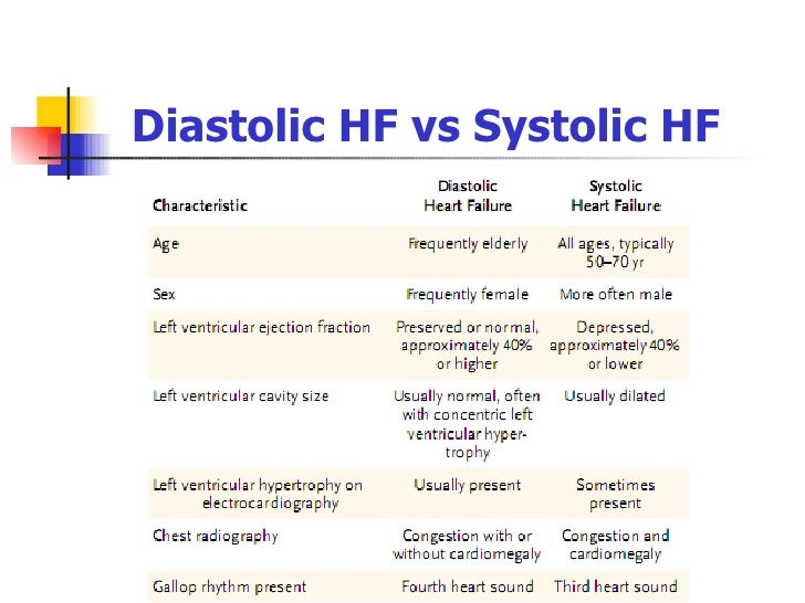 Image result for systolic vs diastolic heart failure