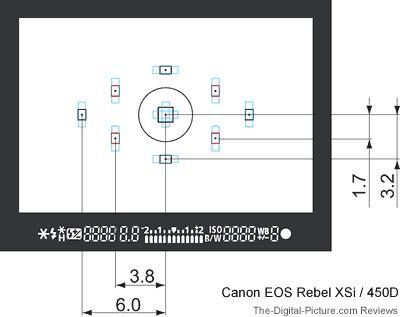 Canon EOS DSLR Viewfinder Comparison
