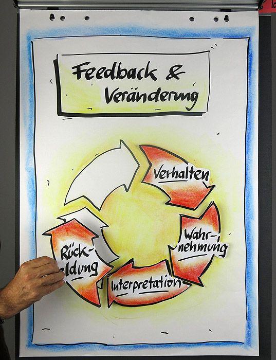 Galerie – Flipchart-Coach | Flipcharts für Präsentationen und Seminare gestalten lernen