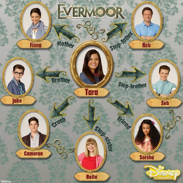 ~Evermoor character chart - helpful when I start writing Evermoor fan fiction when I start watching the show