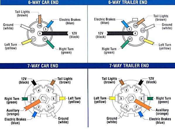 37++ 6 pin trailer wiring diagram with brakes ideas in 2021