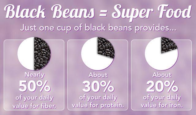 Black Bean Nutrition facts