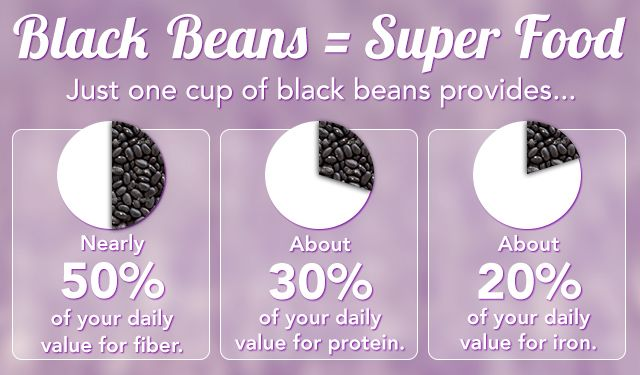 Black Bean Nutrition facts