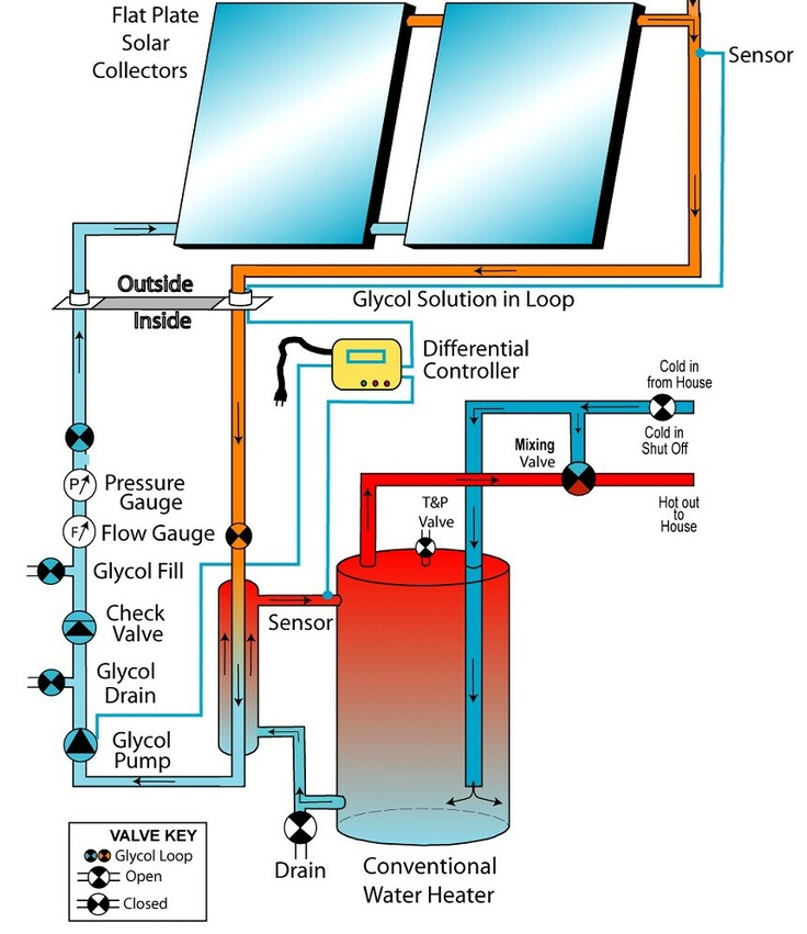 52 best solar hot water ideas images on pinterest solar Energy efficient hot water systems