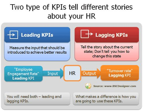 Two type of KPIs tell different stories about your HR