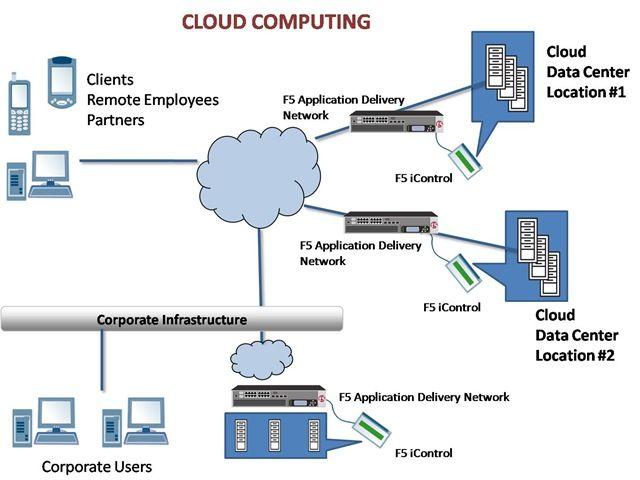 Cool Cloud Computing Infrastructure Check More At Https Dougleschan Com Cloud Computing Infr Cloud Computing Cloud Computing Services What Is Cloud Computing