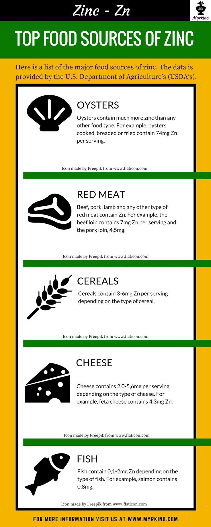 Top Food Sources Of Zinc - Zn