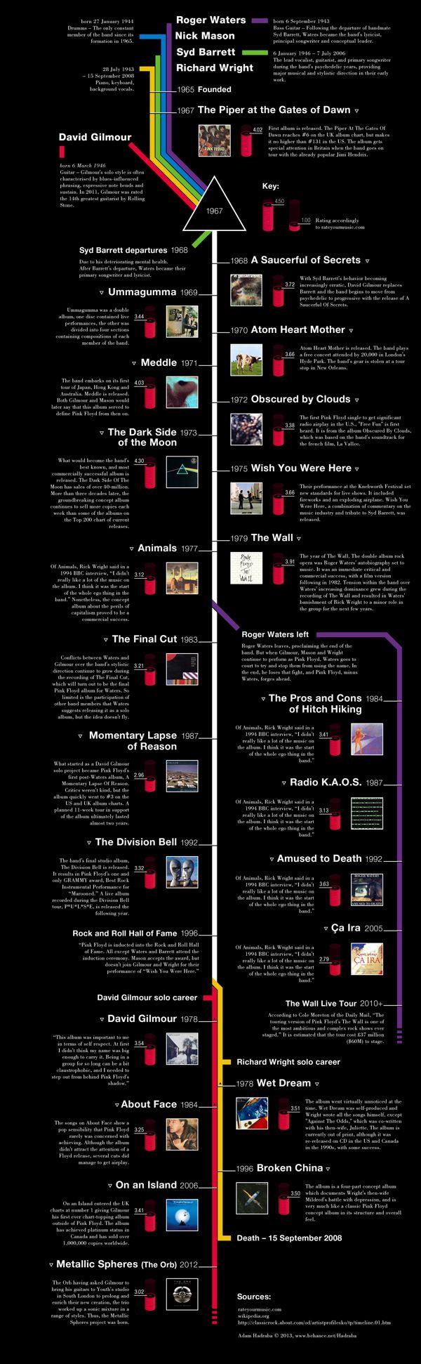 Pink Floyd Timeline on Behance