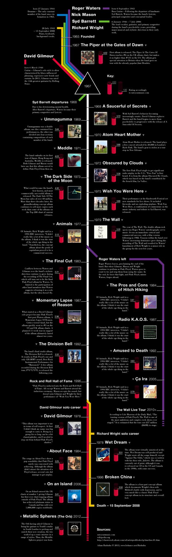 Pink Floyd Timeline by Adam Hadraba, via Behance