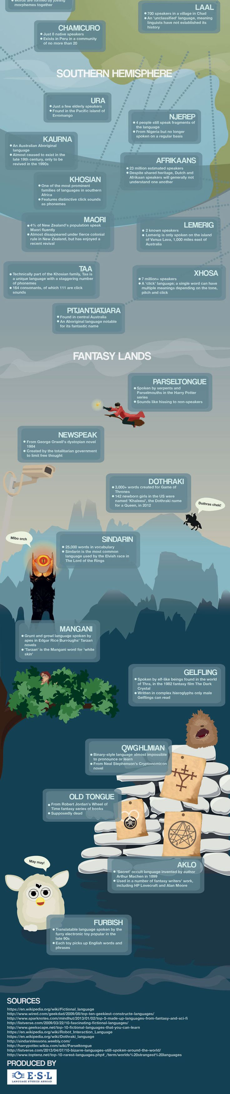 10 best Conlanging images on Pinterest | Languages, Signs and Writing