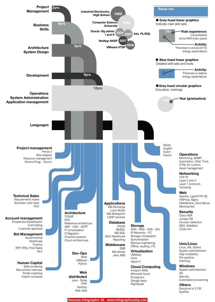863 best Infographics images on Pinterest | Infographic ...