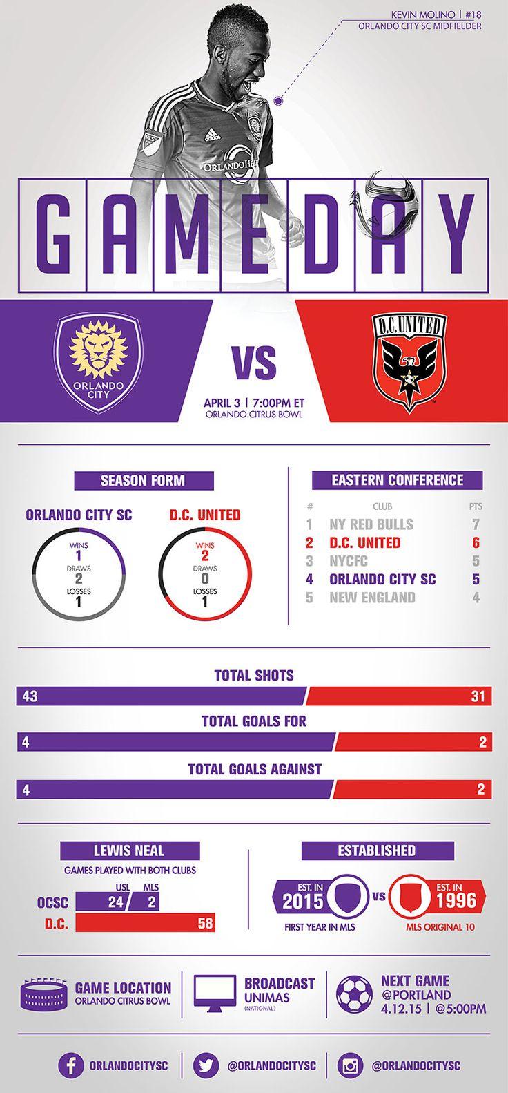 Infographic: Orlando CIty SC vs. DC United | Orlando City Soccer Club