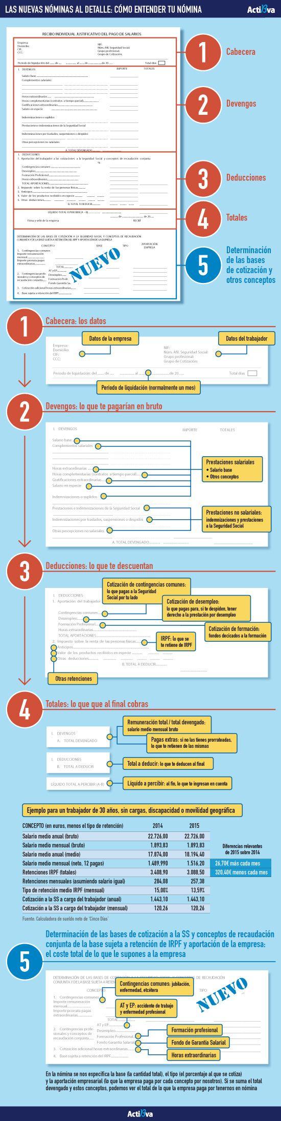 Hola: Una infografía sobre cómo es el nuevo recibo de nómina en España. Vía Un saludo