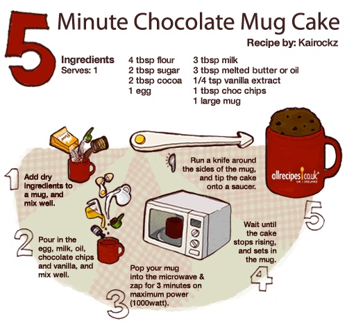 42 best images about sinfully delicious on pinterest for Recipe for cake in a cup in the microwave