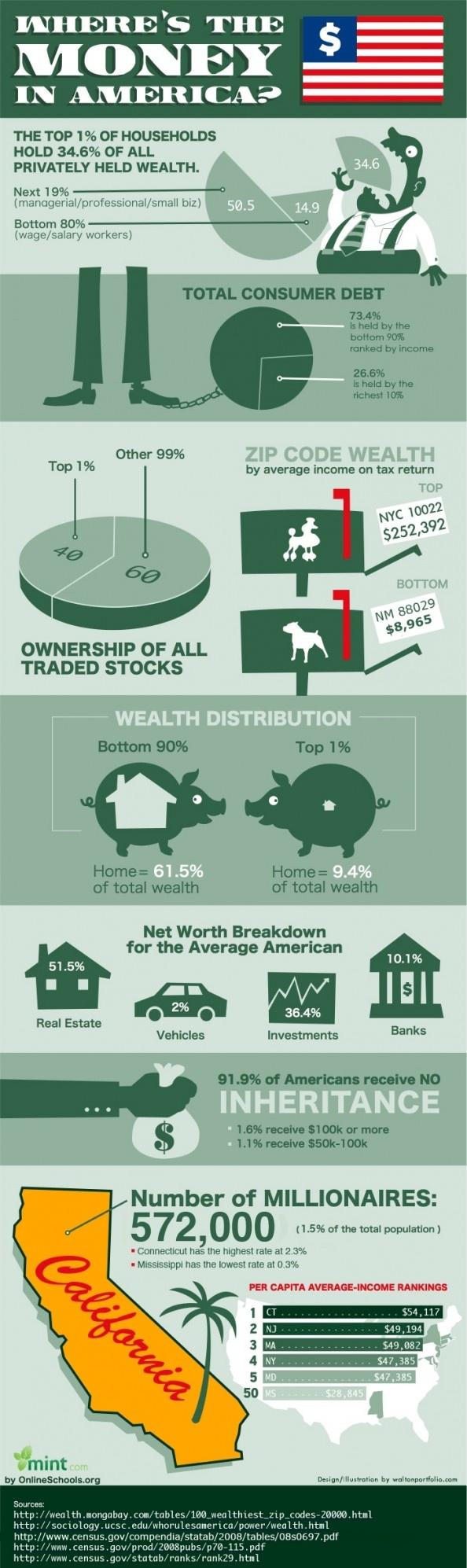 US Wealth Distribution