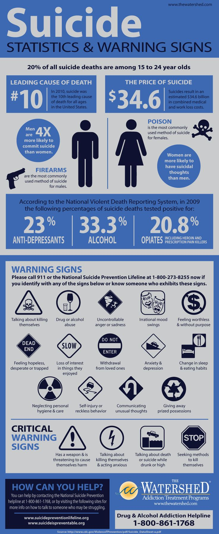 Infographic about Suicide statistics and warning signs. Visit  http://www.counselinginsite.com/about.html for more information and resources from Counseling Insite. Knowledge is Power
