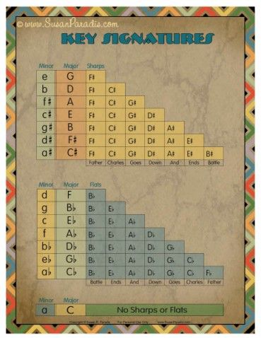 Key Signatures Chart- Includes free printable!