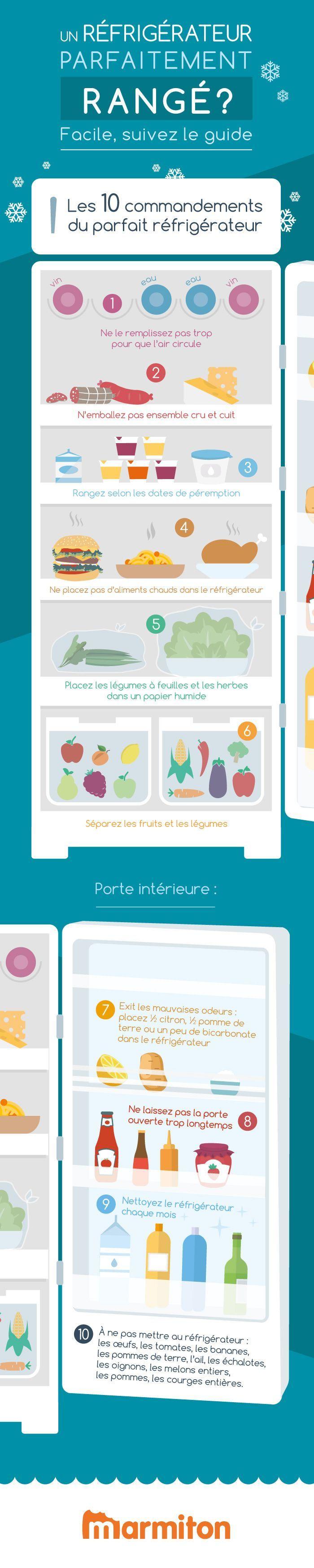 Infographie bien ranger son réfrigérateur, astuces pour ranger son frigo