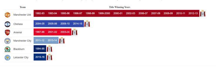 English Premier League : Most titles won by a team.