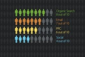 Marketing Strategy - Consider the various online marketing channels you use regularly. Do you know which ones yield the highest return? This infographic highlights which channels get the most visitors, result in the...