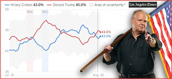 The Presidential Polls Tighten. -- RUSH: Even old Nate Silver, the FiveThirtyEight, is saying this thing's not over yet. Trump is beginning to trend in the right direction. Other poll analysts are pointing this out as well but then asking, is it too late for this? Is there enough time, can Trump continue this trend, can Trump continue to tighten the race?