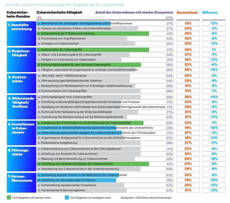 Die Häufigkeit und die Schäden schwerwiegender Cyberattacken nehmen stark zu. Dennoch sind fast drei Viertel aller Unternehmen (73 Prozent) weder in der Lage, ihre wichtigsten Vermögenswerte, Strukturen und Prozesse zu identifizieren noch sie wirksam zu schützen.   #Bedrohungen #Cyberattacken #Cybersicherheit #Prozesse #Security Index #Strukturen #Vermögenswerte #Wertschöpfungskette