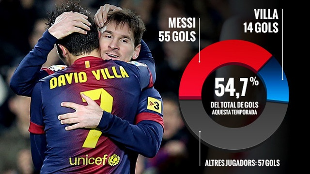 Messi and Villa have scored 54,7% of the team's goals | FC Barcelona