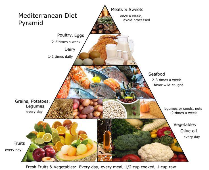 mediterranean diet pyramid oldways - 736×598