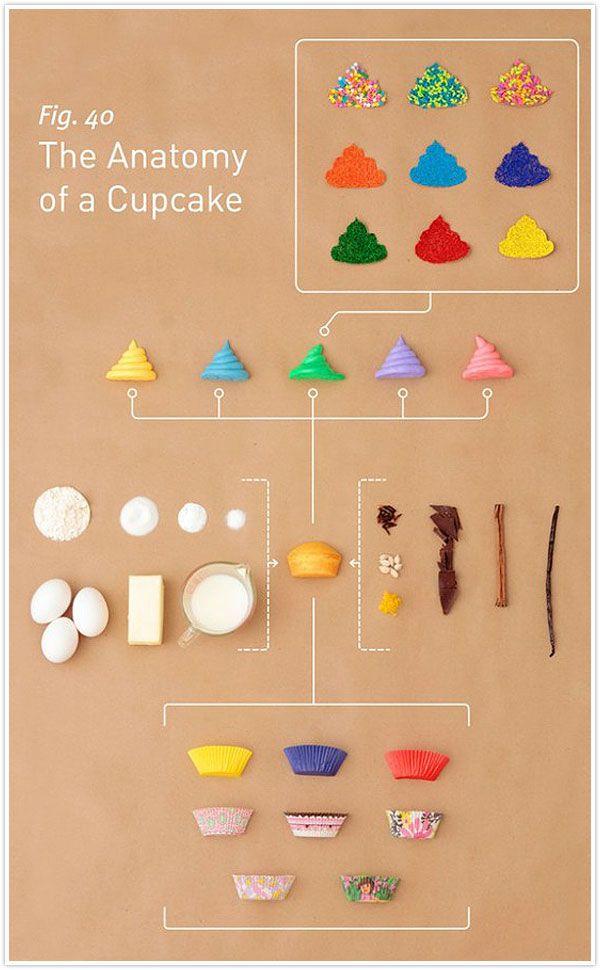Anatomia de un cupcake...jajajaja (me encanta!)