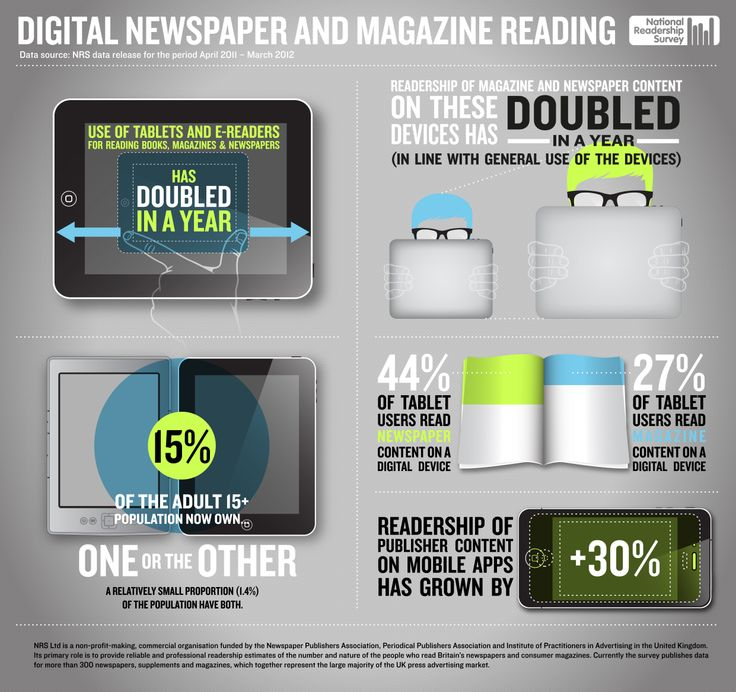 Newspaper and magazine readership in digital format (Tablets and E-Readers) has doubled in the past year!