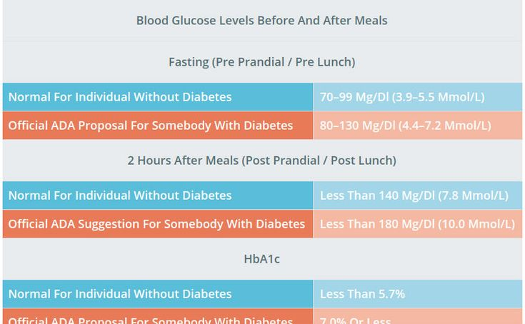 About Diabetes : Normal Blood Glucose Levels - ASK ME