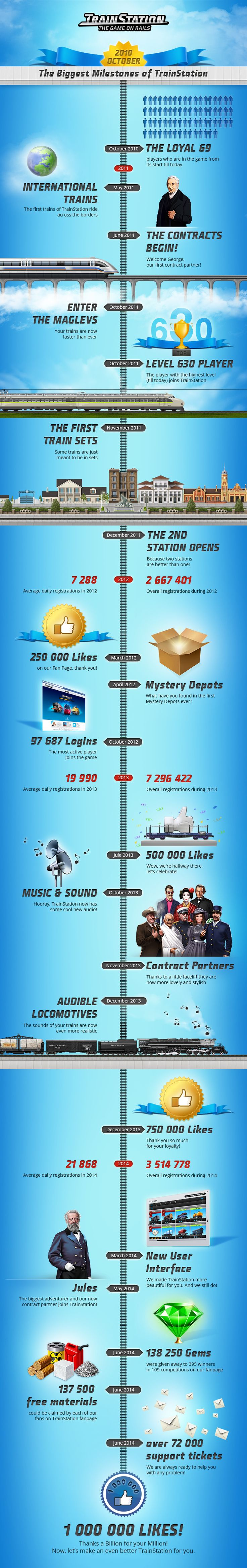 An awesome Infographics documenting our way towards the 1 000 000 million likes on TrainStation Fanpage