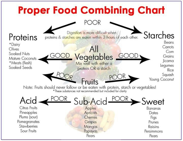 The 17 best food combining images on pinterest eat healthy proper food combinations forumfinder Gallery