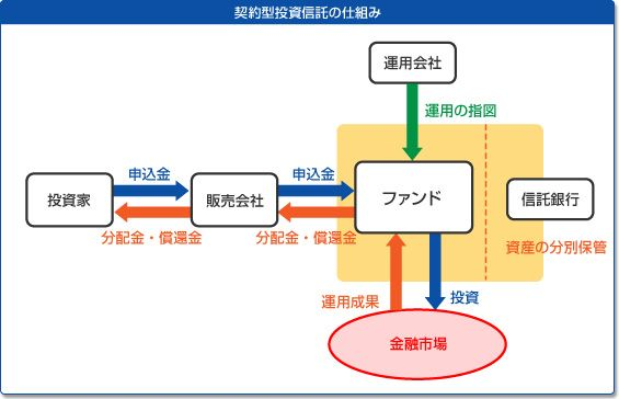 "The NISA, is going to be introduced from January 2014 the ""small investment tax-free system"". It can be a process to five a lot of many years tax-free for up to the capital gains or dividends to target new purchases minutes to a optimum of one million yen annually. http://xn--nisa-on9f253ciieexjg70de18ar1er30bysc.net/"