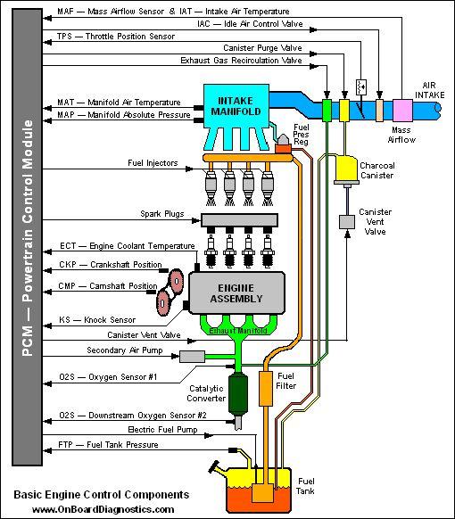 ENGINE BASICS
