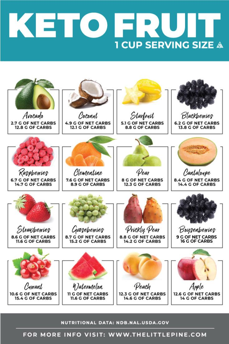 Keto Fruit Ultimate Guide | Printable Low Carb Charts ...