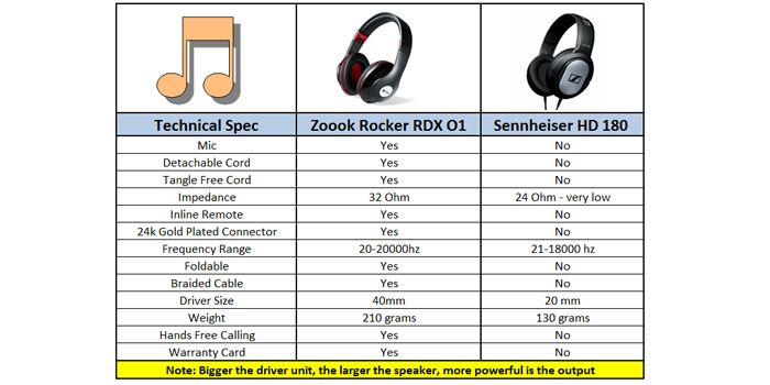Buy Zoook Rocker Rdx O1 Over Ear Wired Headphone With Mic Black Online at Best Price in India - Snapdeal