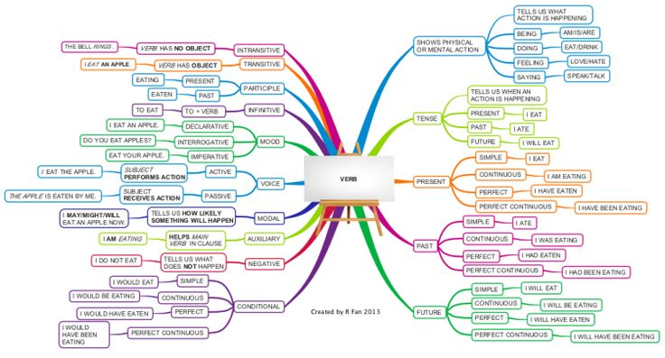 English Grammar - Verb | free iMindMap mind map download | Biggerplate