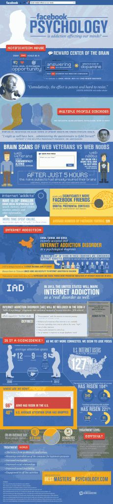 Fresh on IGM > Internet Addiction Disorder: A very comprehensive report on internet addiction, its symptoms and its share in gradual degradation of our mental health. Internet addiction is about to be classified as real psychological disorder by many countries. Find also some treatment recommendations at the bottom.  > http://infographicsmania.com/internet-addiction-disorder/