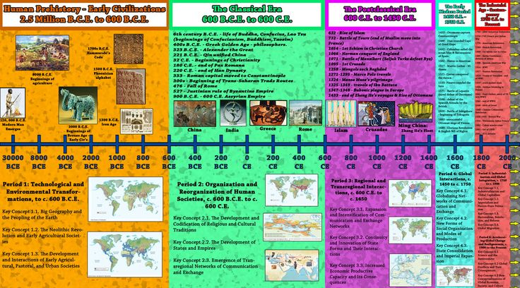 formation of the islamic empires history essay Islam wouldn't exist today with its leaders, the crusades, and their empires the most at six, he lost his mother, aminah of the clan of zuhra, and at eight his grandfather [tags: history historical islam islamic muslim he discusses the formation of islamic belief and.