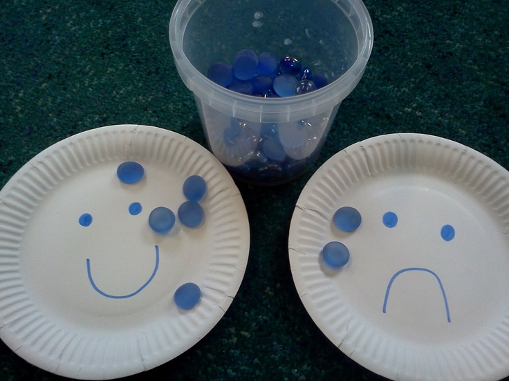 Feeling plates--a prayer station for children by children  There are two plates- one sad and one happy. Put a gem on the plate that shows how you feel. Tell God why you are sad or happy. Say thank you if you are happy. Ask God to help you if you are sad.