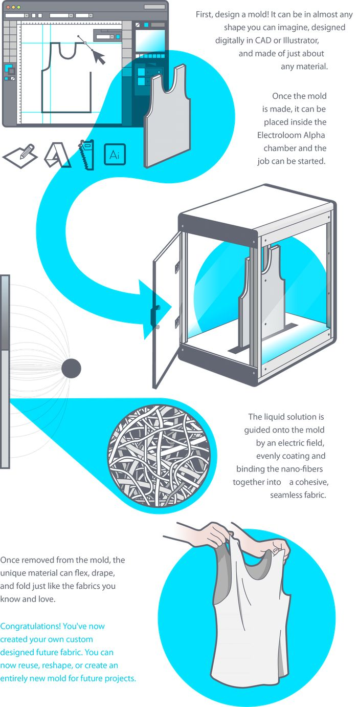 Electroloom - The World's First 3D Fabric Printer by Electroloom — Kickstarter
