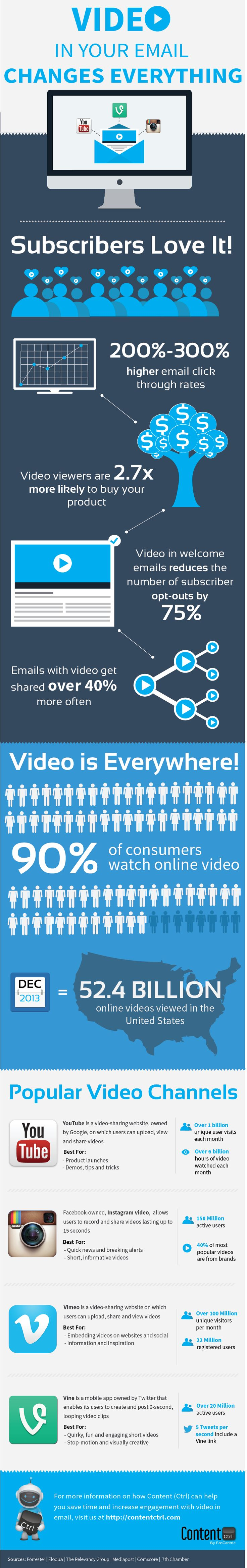 The Value Of Video In Email Infographic