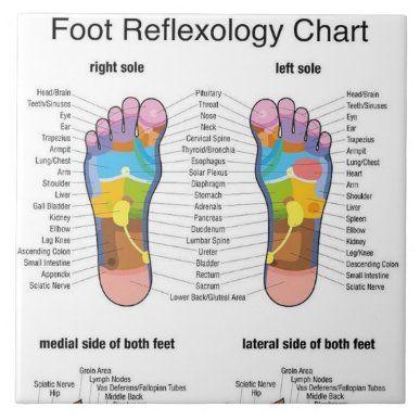 """Foot Reflexology 22x29"""" Poster Reflexology"""