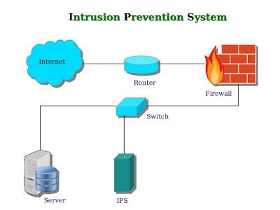 How does an Intrusion Prevention System detect and prevent possible network intrusions ?
