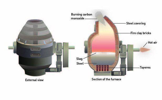 Bessemer steel