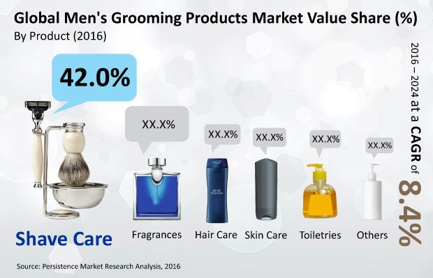 Men's Grooming Products Market Key Players Johnson & Johnson Private Limited, Koninklijke Philips N.V., ITC Limited, Coty Inc., Unilever PLC., Colgate-Palmolive Company, and Edgewell Personal Care Co., among others