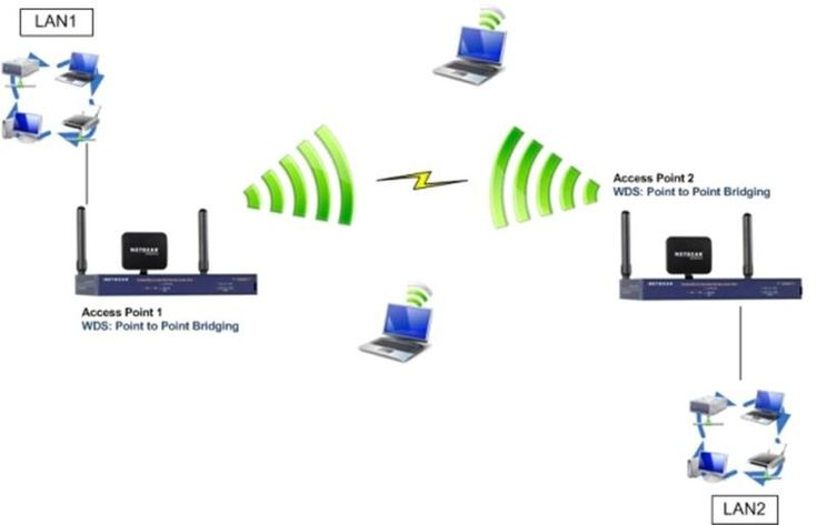 Access Point Nedir? Türkçe karşılığı Erişim Noktası olan Acces Point'lerin amacı; kablosuz sinyal dağıtıcıdır. Mevcut kablolu ağı kablosuza çevirmek ve/veya kablosuz ağın etki ettiğini alanı genişletmek ve güçlendirmek için kullanılan ağ cihazıdır. Tek başına modem işlevlerine sahip değildir. Kullanılacak ortama göre iki türde üretilmektedir. Ev, ofis gibi kapalı ve duvarların olduğu mekanlarda kullanılacak türler (iç …