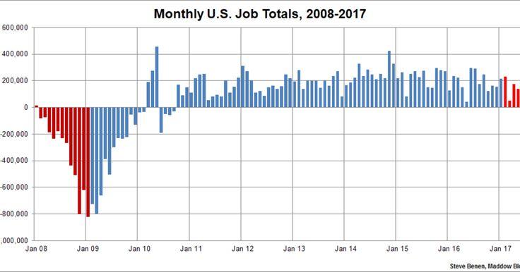 U.S. job growth cools a bit in the spring | MSNBC